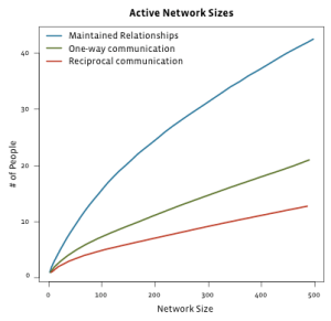 active-network-size1