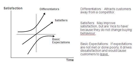 Strategy on developing customer experiences