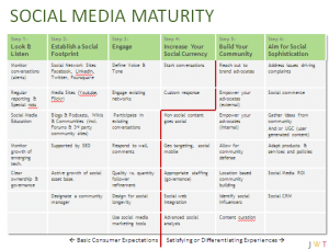 Open Source Social Media Maturity Chart