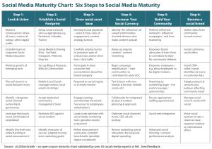 Social Media Maturity Chart
